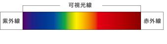 可視光線の図
