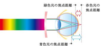 青色短波長光の図