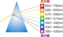 スペクトル図